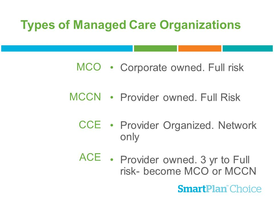 Types of Managed Care Organizations Corporate owned. Full risk Provider owned. Full Risk Provider Organized. Network only Provider owned. 3 yr to Full