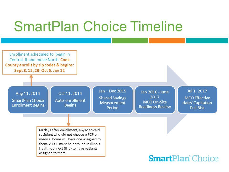 Aug 11, 2014 SmartPlan Choice Enrollment Begins Oct 11, 2014 Auto-enrollment Begins Jan – Dec 2015 Shared Savings Measurement Period Jan 2016 - June 2