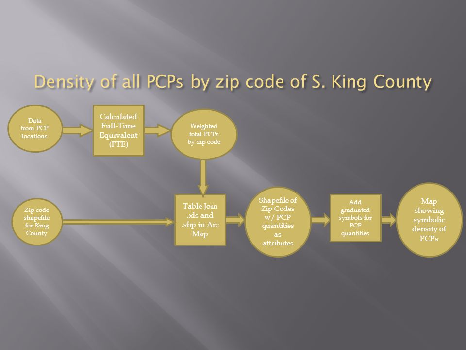 Density of all PCPs by zip code of S.