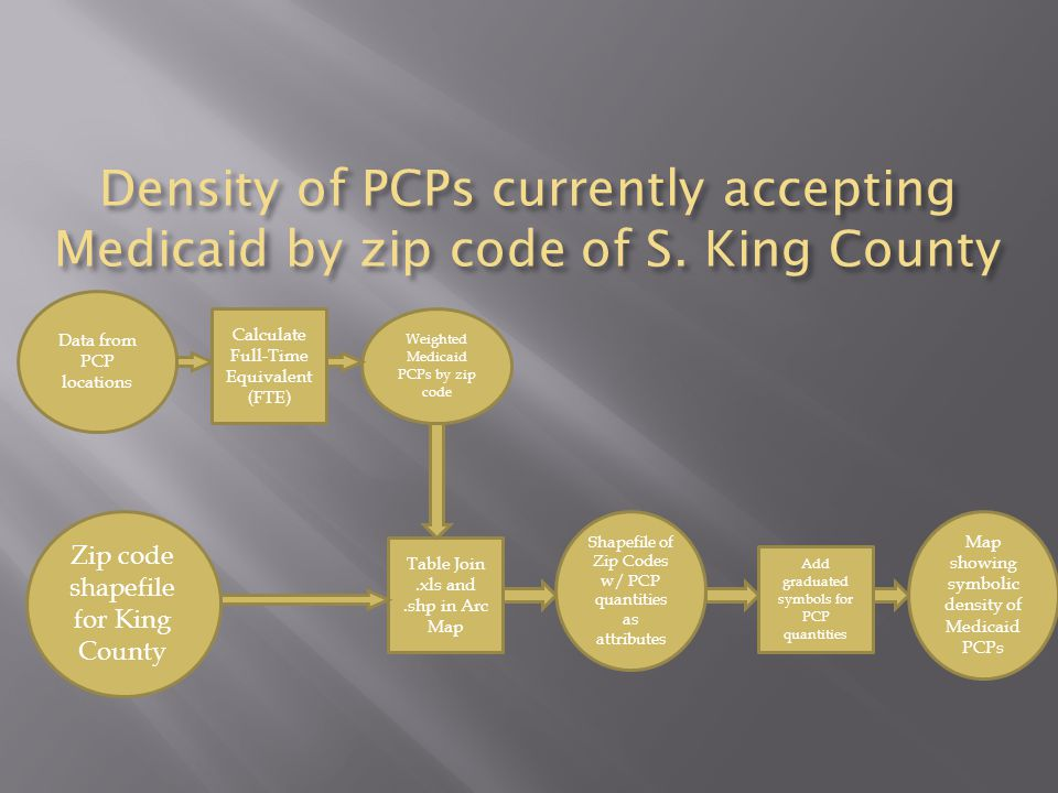 Density of PCPs currently accepting Medicaid by zip code of S.