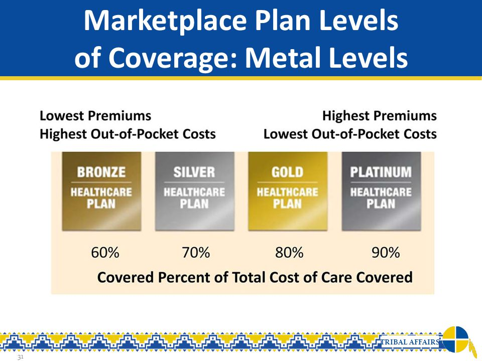 TRIBAL AFFAIRS Marketplace Plan Levels of Coverage: Metal Levels 31