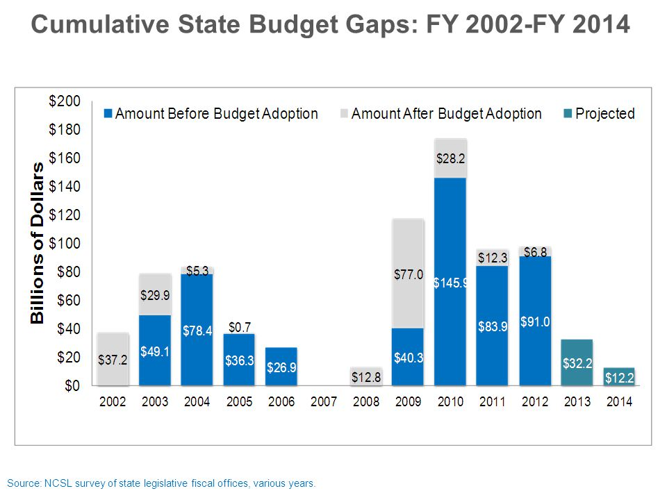 Cumulative State Budget Gaps: FY 2002-FY 2014 Source: NCSL survey of state legislative fiscal offices, various years.