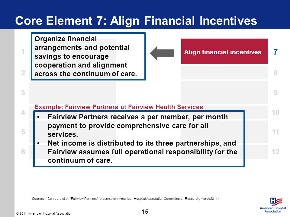 © 2011 American Hospital Association Core Element 7: Align Financial Incentives 15 1 Align financial incentives 7 28 39 410 511 612 Organize financial arrangements and potential savings to encourage cooperation and alignment across the continuum of care.