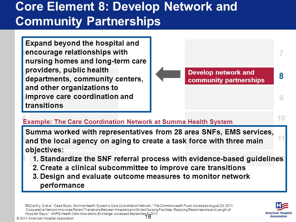 © 2011 American Hospital Association Core Element 8: Develop Network and Community Partnerships 16 17 2 Develop network and community partnerships 8 39 410 511 612 Expand beyond the hospital and encourage relationships with nursing homes and long-term care providers, public health departments, community centers, and other organizations to improve care coordination and transitions Summa worked with representatives from 28 area SNFs, EMS services, and the local agency on aging to create a task force with three main objectives: 1.Standardize the SNF referral process with evidence-based guidelines 2.Create a clinical subcommittee to improve care transitions 3.Design and evaluate outcome measures to monitor network performance Example: The Care Coordination Network at Summa Health System Mc Carthy, D et al.