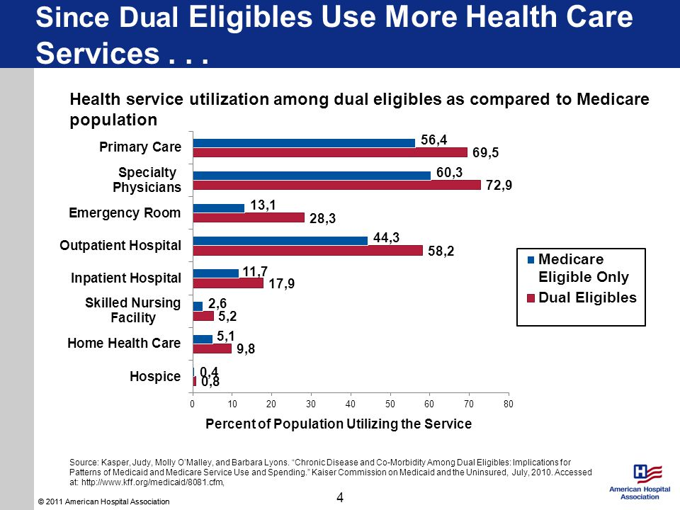 Since Dual Eligibles Use More Health Care Services...