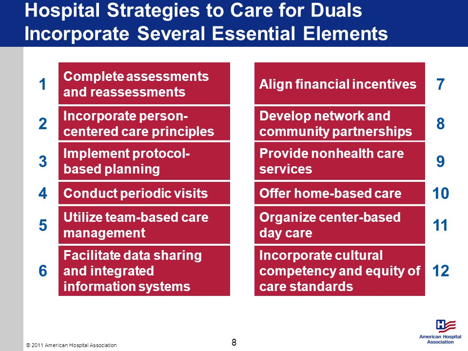© 2011 American Hospital Association 1 Complete assessment and reassessment Align financial incentives 7 2 Incorporate person- centered care principles Develop network and community partnerships 8 3 Implement protocol-based planning Provide nonhealth care services 9 4 Conduct periodic visitsOffer home-based care 10 5 Utilize team-based care management Organize center-based day care 11 6 Facilitate data sharing and integrated information systems Incorporate cultural competency and equity of care standards 12 Core Element 1: Complete Comprehensive Assessments and Reassessments 9 A comprehensive assessment identifies all potential medical and psychosocial supports aids necessary for an individualized care plan.