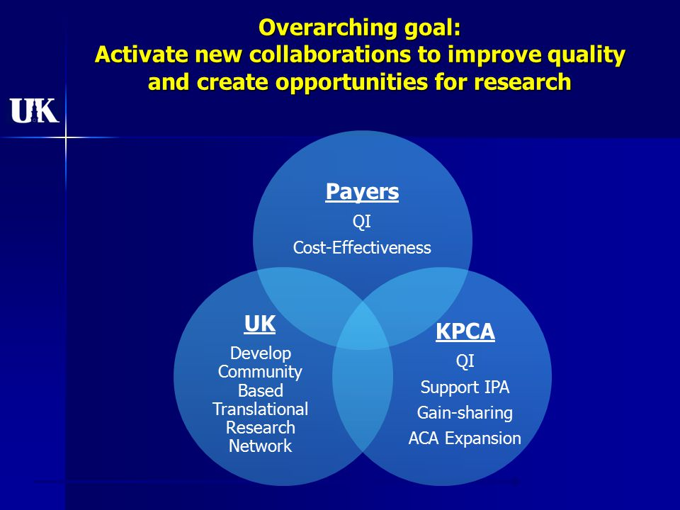 Overarching goal: Activate new collaborations to improve quality and create opportunities for research Payers QI Cost-Effectiveness KPCA QI Support IPA Gain-sharing ACA Expansion UK Develop Community Based Translational Research Network