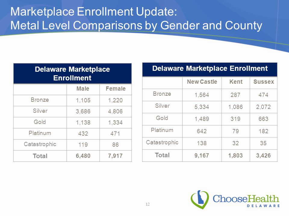 Marketplace Enrollment Update: Metal Level Comparisons by Gender and County 12 Delaware Marketplace Enrollment New CastleKentSussex Bronze 1,564287474 Silver 5,3341,0862,072 Gold 1,489319663 Platinum 64279182 Catastrophic 1383235 Total 9,1671,8033,426 Delaware Marketplace Enrollment MaleFemale Bronze 1,1051,220 Silver 3,6864,806 Gold 1,1381,334 Platinum 432471 Catastrophic 11986 Total 6,4807,917