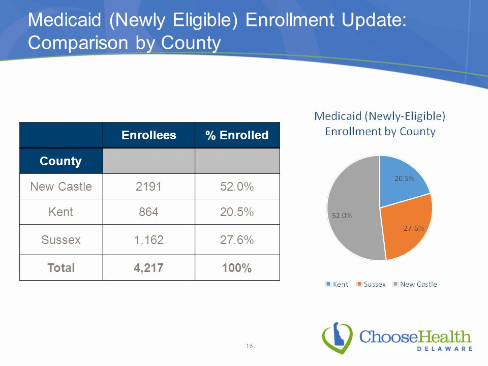 Medicaid (Newly Eligible) Enrollment Update: Comparison by County Enrollees% Enrolled County New Castle219152.0% Kent86420.5% Sussex1,16227.6% Total4,217100% 16