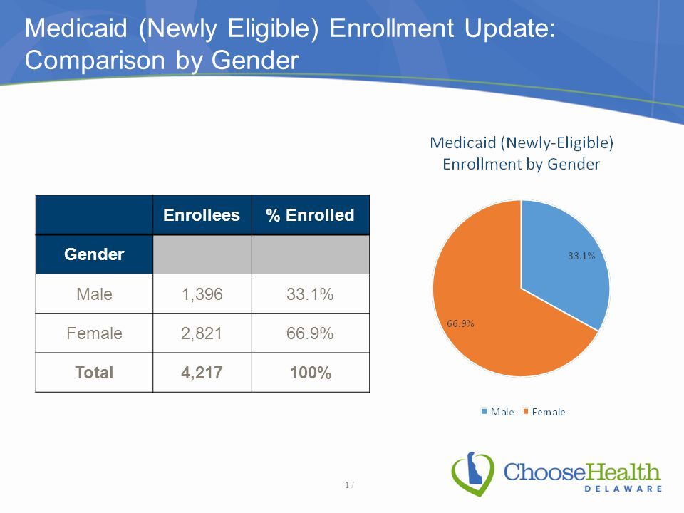 Medicaid (Newly Eligible) Enrollment Update: Comparison by Gender Enrollees% Enrolled Gender Male1,39633.1% Female2,82166.9% Total4,217100% 17
