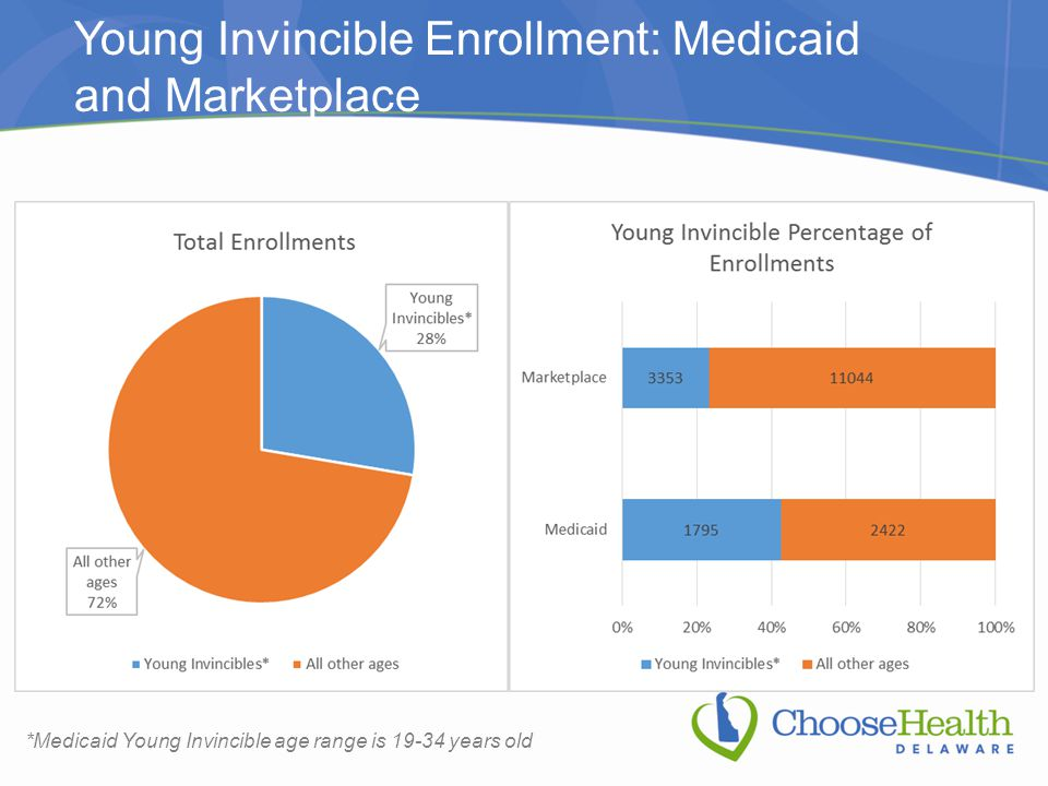 Young Invincible Enrollment: Medicaid and Marketplace *Medicaid Young Invincible age range is 19-34 years old