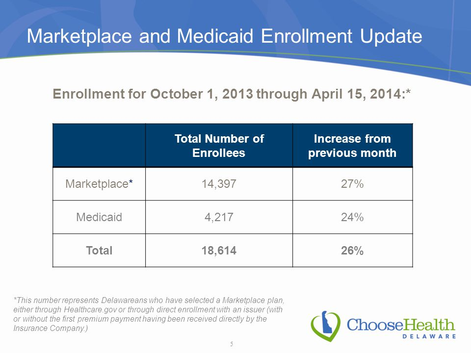 Marketplace and Medicaid Enrollment Update Enrollment for October 1, 2013 through April 15, 2014:* Total Number of Enrollees Increase from previous mo