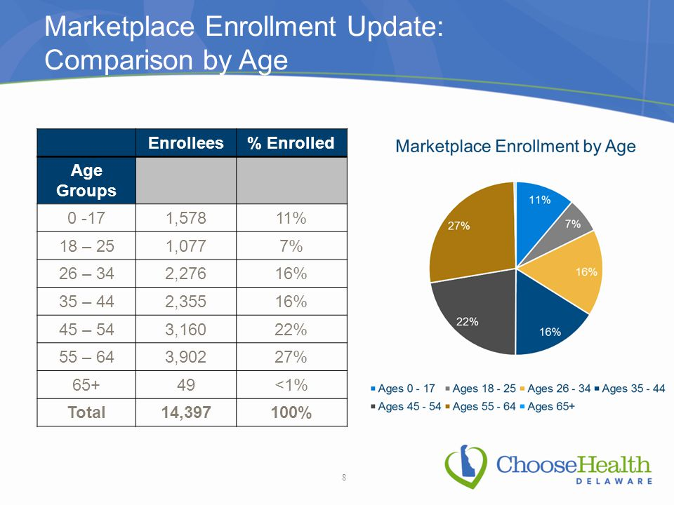 Marketplace Enrollment Update: Comparison by Age Enrollees% Enrolled Age Groups 0 -171,57811% 18 – 251,0777% 26 – 342,27616% 35 – 442,35516% 45 – 543,16022% 55 – 643,90227% 65+49<1% Total14,397100% 8