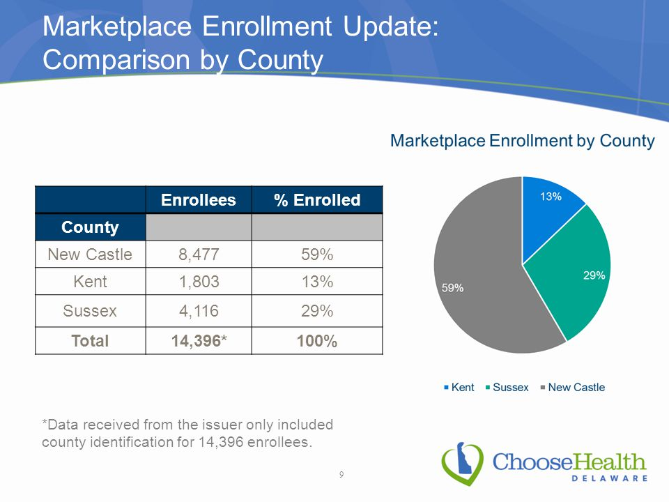 Marketplace Enrollment Update: Comparison by County Enrollees% Enrolled County New Castle8,47759% Kent1,80313% Sussex4,11629% Total14,396*100% 9 *Data received from the issuer only included county identification for 14,396 enrollees.
