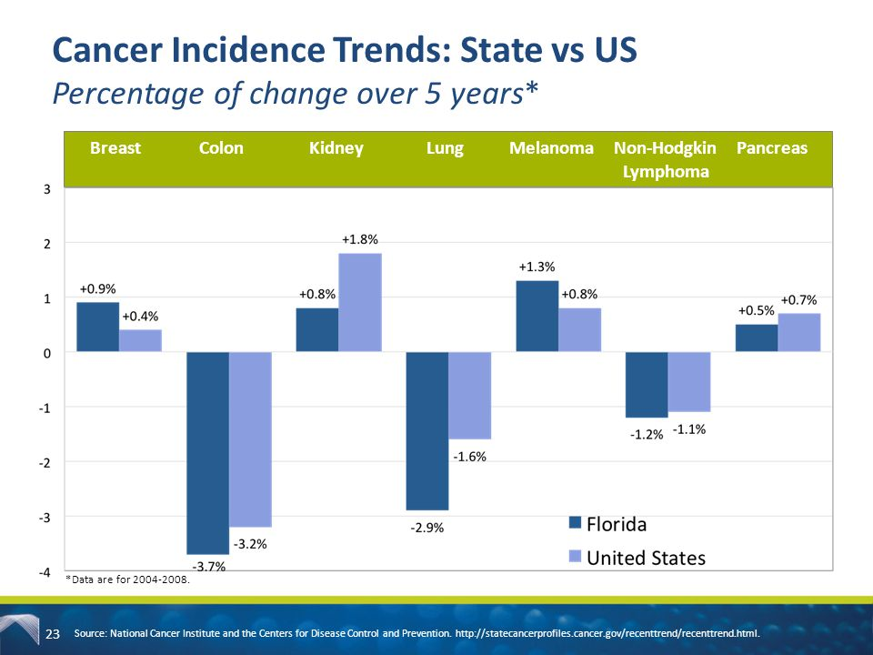 Cancer Incidence Trends: State vs US Percentage of change over 5 years* 23 Source: National Cancer Institute and the Centers for Disease Control and P
