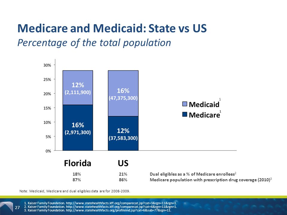 27 Medicare and Medicaid: State vs US Percentage of the total population 1. Kaiser Family Foundation. http://www.statehealthfacts.kff.org/comparecat.j