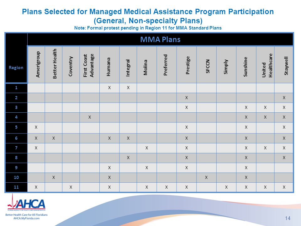 Plans Selected for Managed Medical Assistance Program Participation (General, Non-specialty Plans) Note: Formal protest pending in Region 11 for MMA Standard Plans 14 Region MMA Plans 1XX 2XX 3XXXX 4XXXX 5XXXX 6XXXXXXX 7XXXXXX 8XXXX 9XXXX 10XXXX 11XXXXXXXXXX Amerigroup Better Health Coventry First Coast Advantage Humana Integral Molina Preferred Prestige Simply Sunshine United Healthcare Staywell SFCCN