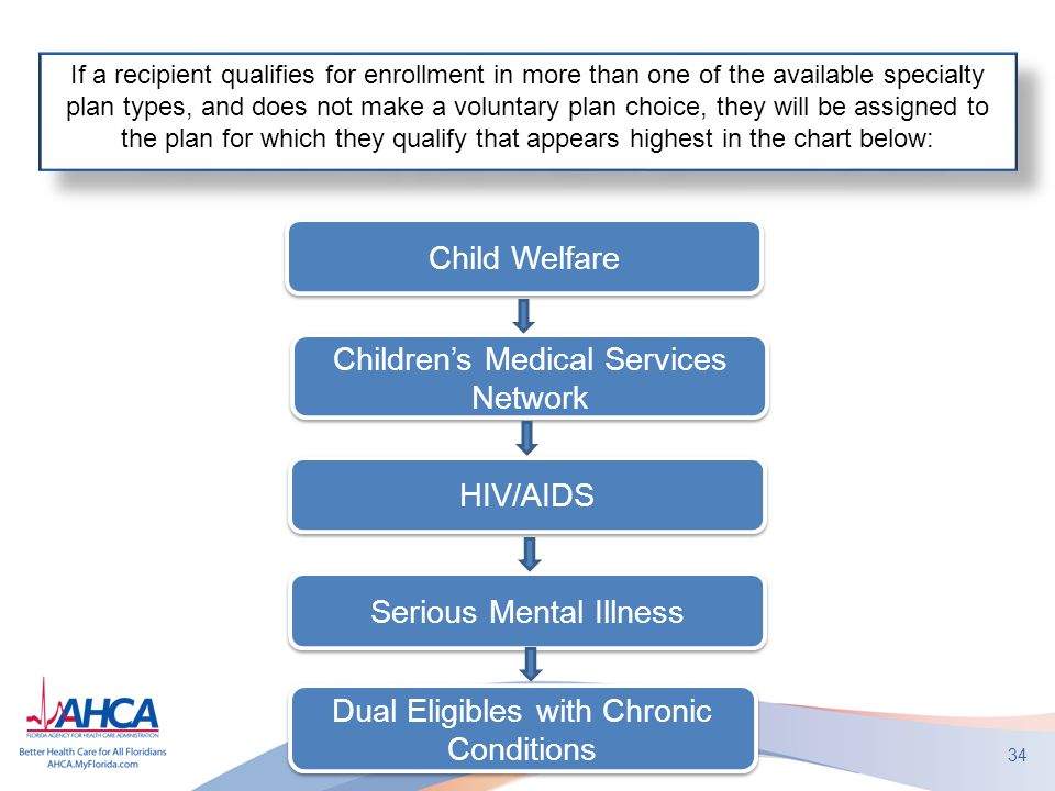 34 Child Welfare Children's Medical Services Network HIV/AIDS Serious Mental Illness If a recipient qualifies for enrollment in more than one of the available specialty plan types, and does not make a voluntary plan choice, they will be assigned to the plan for which they qualify that appears highest in the chart below: Dual Eligibles with Chronic Conditions