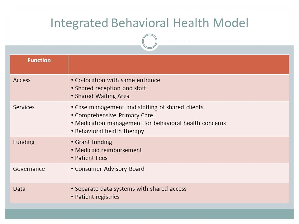 Integrated Behavioral Health Model Function Access Co-location with same entrance Shared reception and staff Shared Waiting Area Services Case management and staffing of shared clients Comprehensive Primary Care Medication management for behavioral health concerns Behavioral health therapy Funding Grant funding Medicaid reimbursement Patient Fees Governance Consumer Advisory Board Data Separate data systems with shared access Patient registries