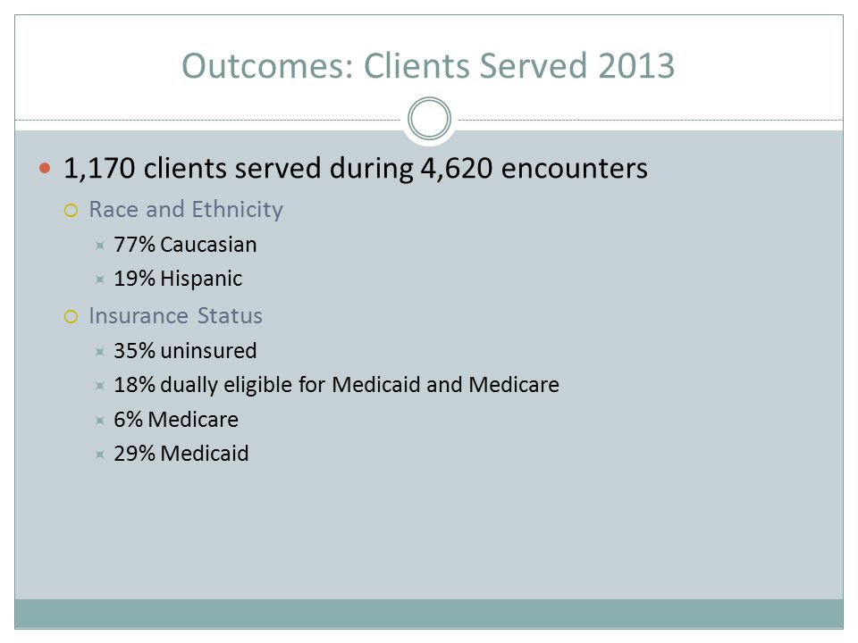 Outcomes: Clients Served 2013 1,170 clients served during 4,620 encounters  Race and Ethnicity  77% Caucasian  19% Hispanic  Insurance Status  35% uninsured  18% dually eligible for Medicaid and Medicare  6% Medicare  29% Medicaid