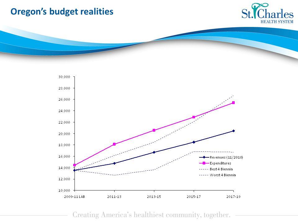 Oregon's budget realities