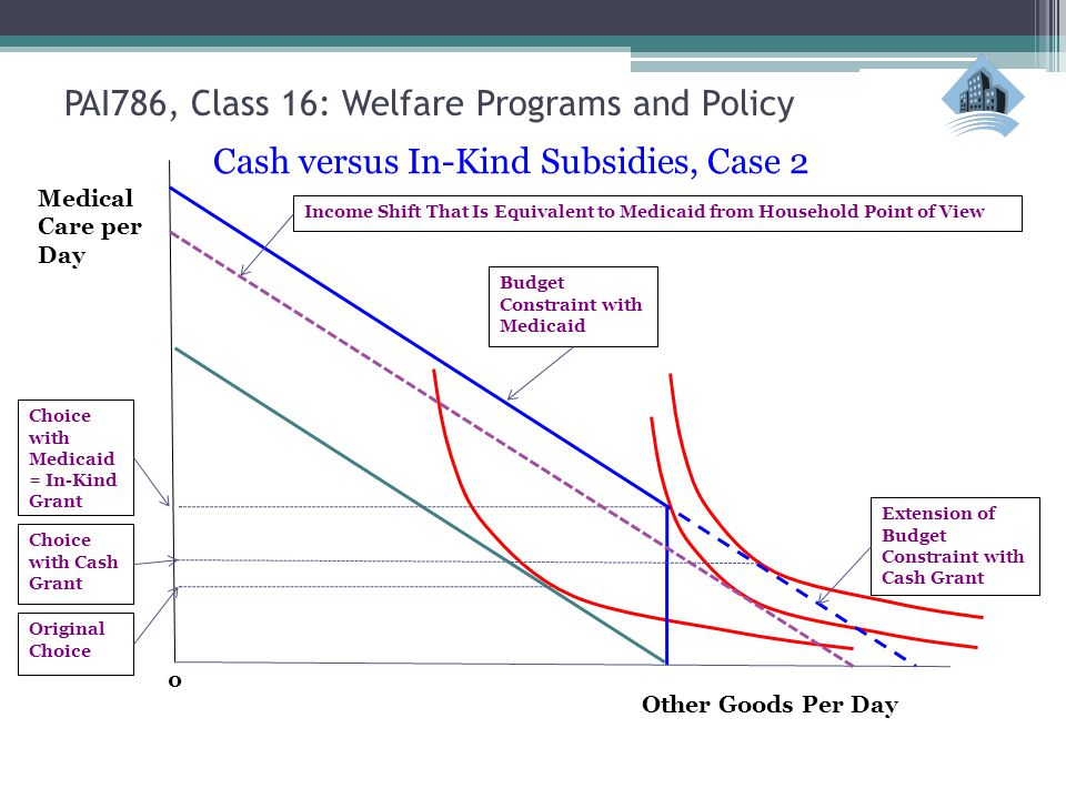 Other Goods Per Day 0 Medical Care per Day Cash versus In-Kind Subsidies, Case 2 PAI786, Class 16: Welfare Programs and Policy Budget Constraint with Medicaid Extension of Budget Constraint with Cash Grant Choice with Medicaid = In-Kind Grant Original Choice Choice with Cash Grant Income Shift That Is Equivalent to Medicaid from Household Point of View
