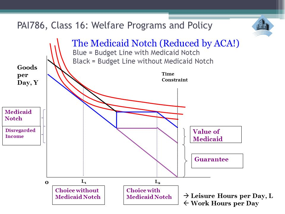  Leisure Hours per Day, L  Work Hours per Day Time Constraint 0 L1L1 L2L2 Guarantee Disregarded Income Value of Medicaid Medicaid Notch Choice without Medicaid Notch Choice with Medicaid Notch Goods per Day, Y The Medicaid Notch (Reduced by ACA!) Blue = Budget Line with Medicaid Notch Black = Budget Line without Medicaid Notch PAI786, Class 16: Welfare Programs and Policy