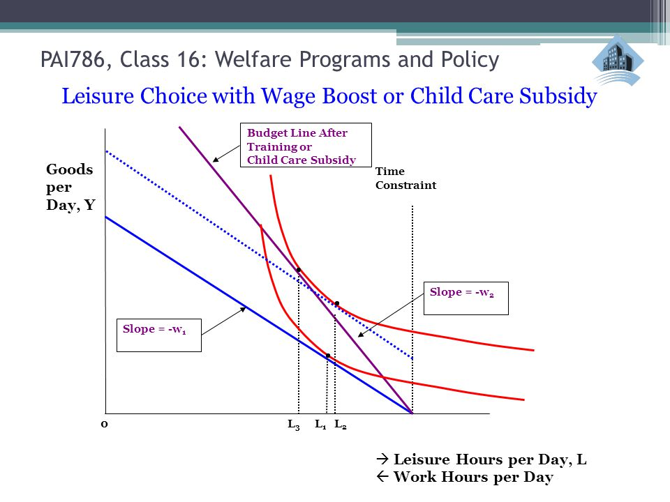  Leisure Hours per Day, L  Work Hours per Day Time Constraint 0L1L1 L2L2 L3L3 Budget Line After Training or Child Care Subsidy Slope = -w 2    Slope = -w 1 Goods per Day, Y Leisure Choice with Wage Boost or Child Care Subsidy PAI786, Class 16: Welfare Programs and Policy