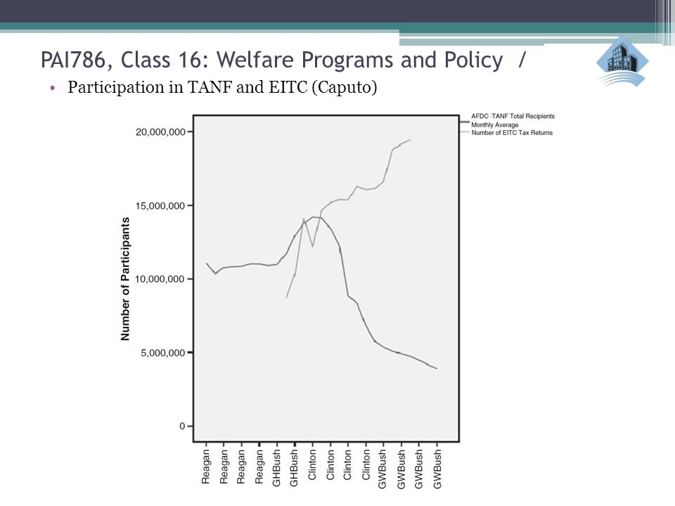 PAI786, Class 16: Welfare Programs and Policy / Participation in TANF and EITC (Caputo)