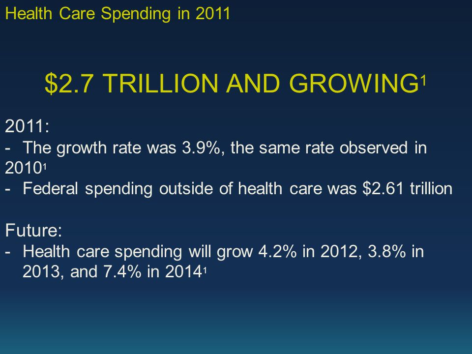 $2.7 TRILLION AND GROWING 1 2011: -The growth rate was 3.9%, the same rate observed in 2010 1 -Federal spending outside of health care was $2.61 trillion Future: -Health care spending will grow 4.2% in 2012, 3.8% in 2013, and 7.4% in 2014 1 Health Care Spending in 2011