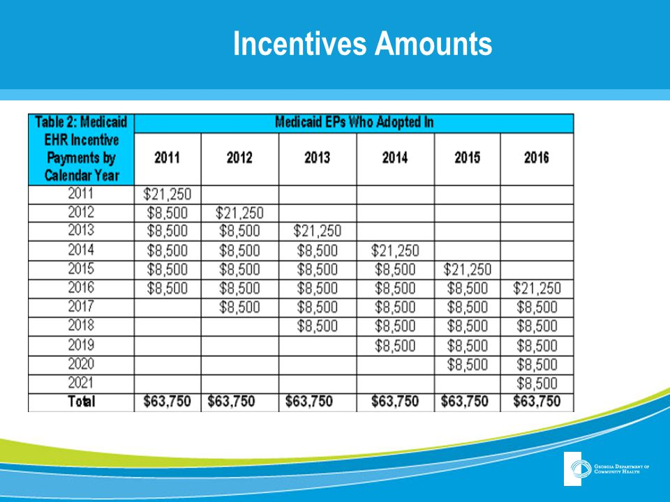 Incentives Amounts