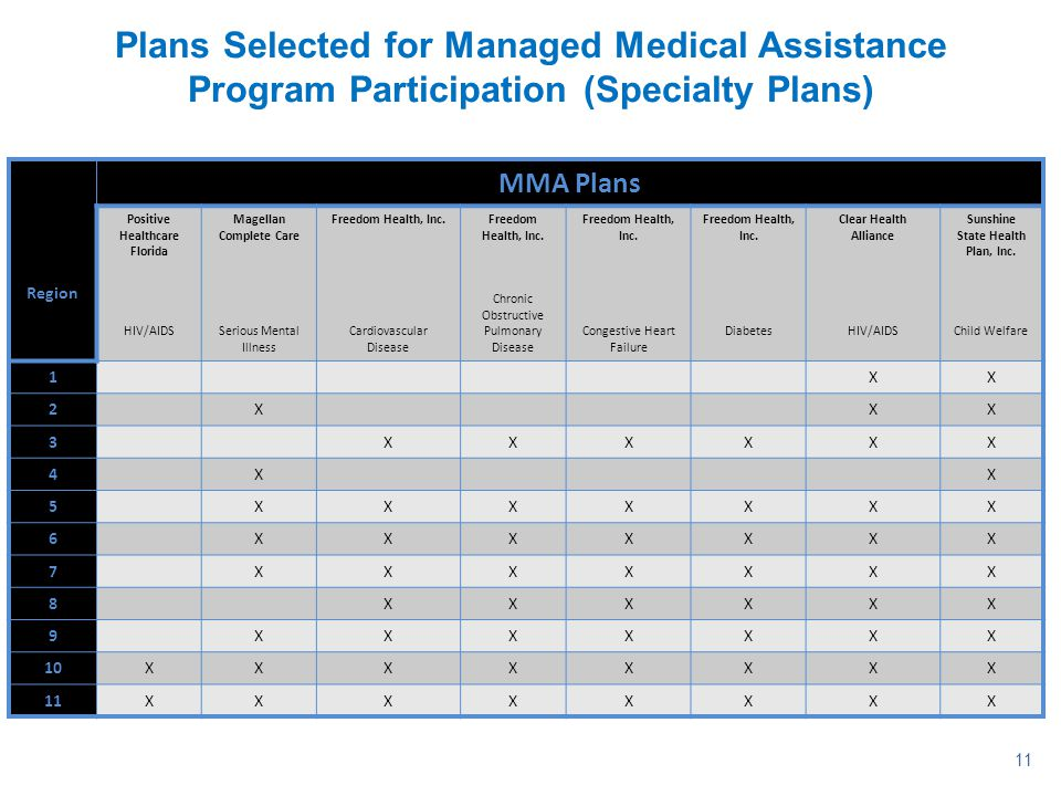 11 Plans Selected for Managed Medical Assistance Program Participation (Specialty Plans) Region MMA Plans Positive Healthcare Florida HIV/AIDS Magella