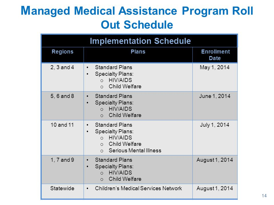 14 M anaged Medical Assistance Program Roll Out Schedule Implementation Schedule RegionsPlans Enrollment Date 2, 3 and 4Standard Plans Specialty Plans