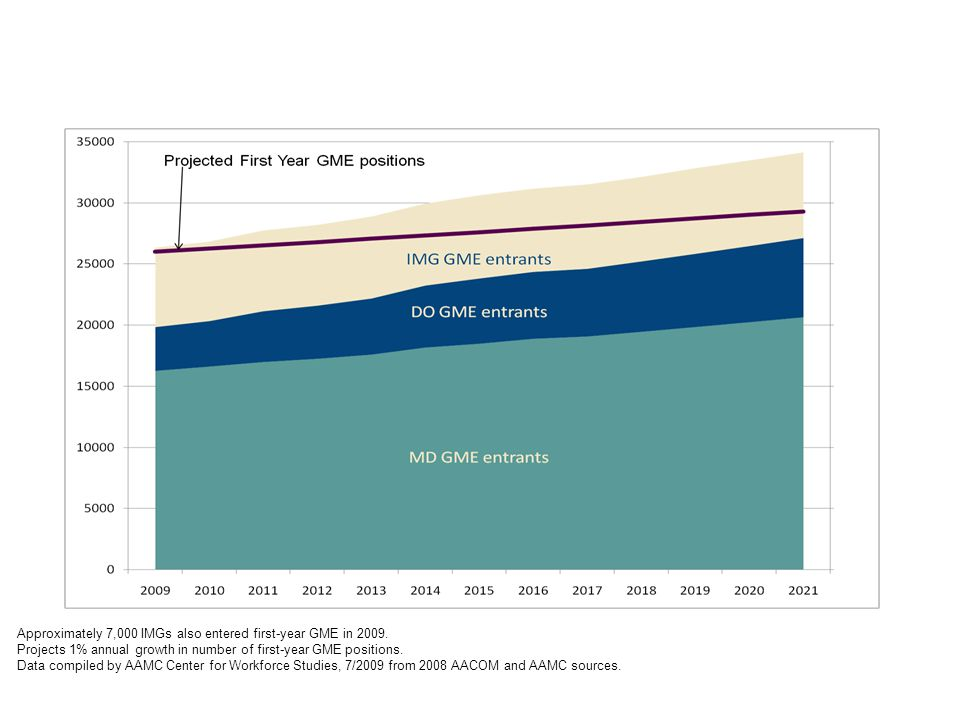 Projected U.S. Medical School Graduates and First-Year GME Approximately 7,000 IMGs also entered first-year GME in 2009. Projects 1% annual growth in