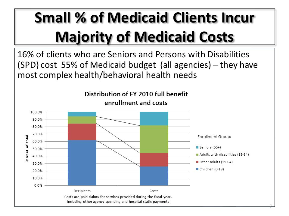 Small % of Medicaid Clients Incur Majority of Medicaid Costs 16% of clients who are Seniors and Persons with Disabilities (SPD) cost 55% of Medicaid budget (all agencies) – they have most complex health/behavioral health needs 7