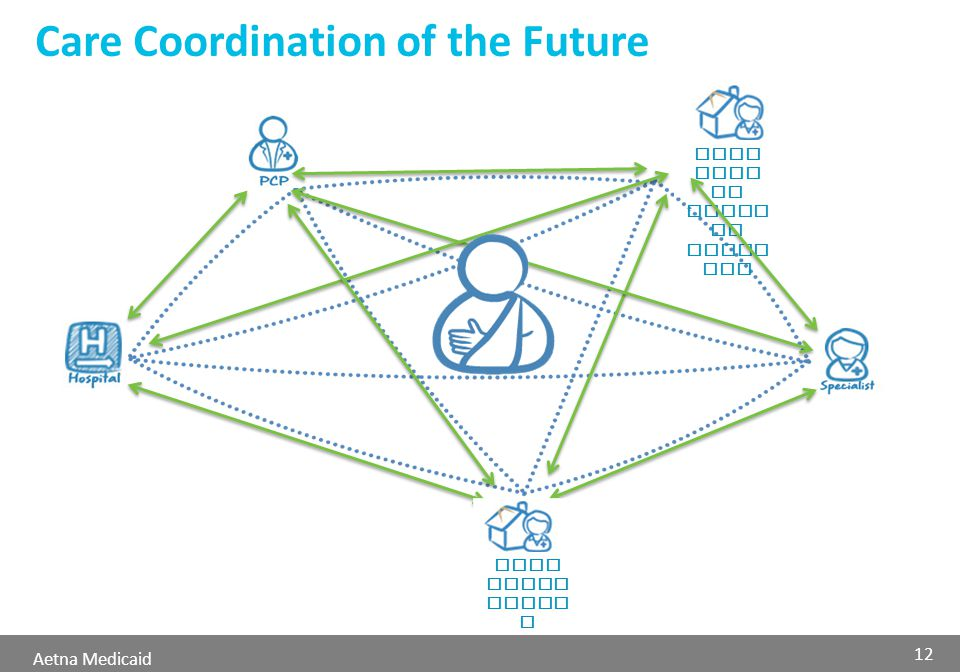 Aetna Medicaid Home Care or Nursi ng Facil ity Care Coordination of the Future Care Coord inato r 12