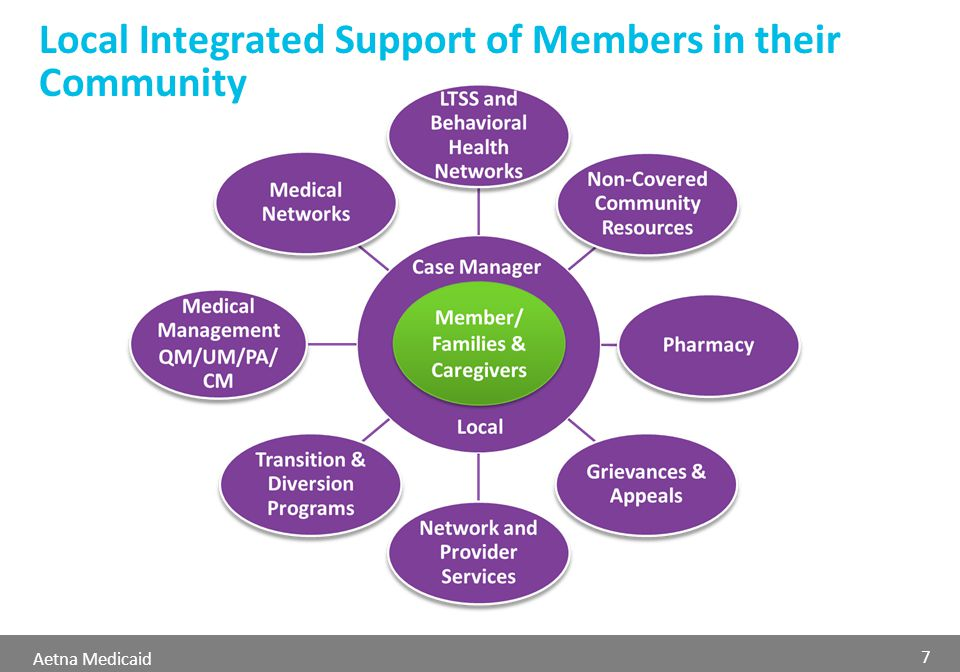 Aetna Medicaid Local Integrated Support of Members in their Community 7