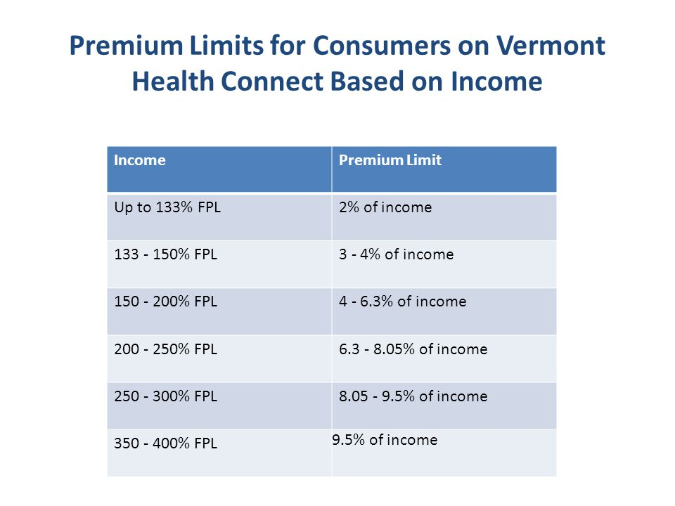Premium Limits for Consumers on Vermont Health Connect Based on Income IncomePremium Limit Up to 133% FPL2% of income 133 - 150% FPL3 - 4% of income 150 - 200% FPL4 - 6.3% of income 200 - 250% FPL6.3 - 8.05% of income 250 - 300% FPL8.05 - 9.5% of income 350 - 400% FPL 9.5% of income