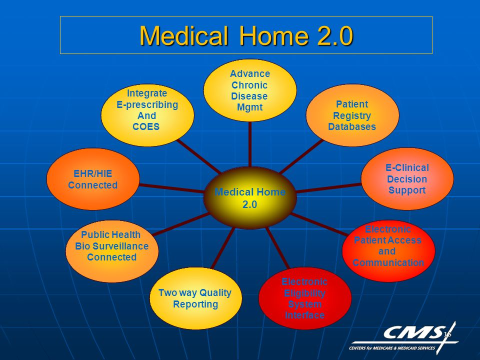 15 Medical Home 2.0 Medical Home 2.0 Advance Chronic Disease Mgmt Patient Registry Databases E-Clinical Decision Support Electronic Patient Access and Communication Electronic Eligibility System Interface Two way Quality Reporting Public Health Bio Surveillance Connected EHR/HIE Connected Integrate E-prescribing And COES