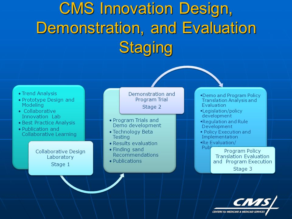 CMS Innovation Design, Demonstration, and Evaluation Staging Trend Analysis Prototype Design and Modeling Collaborative Innovation Lab Best Practice Analysis Publication and Collaborative Learning Collaborative Design Laboratory Stage 1 Program Trials and Demo development Technology Beta Testing Results evaluation Finding sand Recommendations Publications Demonstration and Program Trial Stage 2 Demo and Program Policy Translation Analysis and Evaluation Legislation/policy development Regulation and Rule Development Policy Execution and Implementation Re Evaluation/ Publication Program Policy Translation Evaluation and Program Execution Stage 3