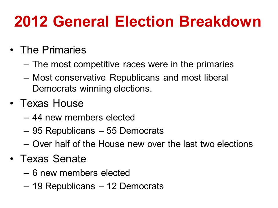 2012 General Election Breakdown The PrimariesThe Primaries –The most competitive races were in the primaries –Most conservative Republicans and most liberal Democrats winning elections.