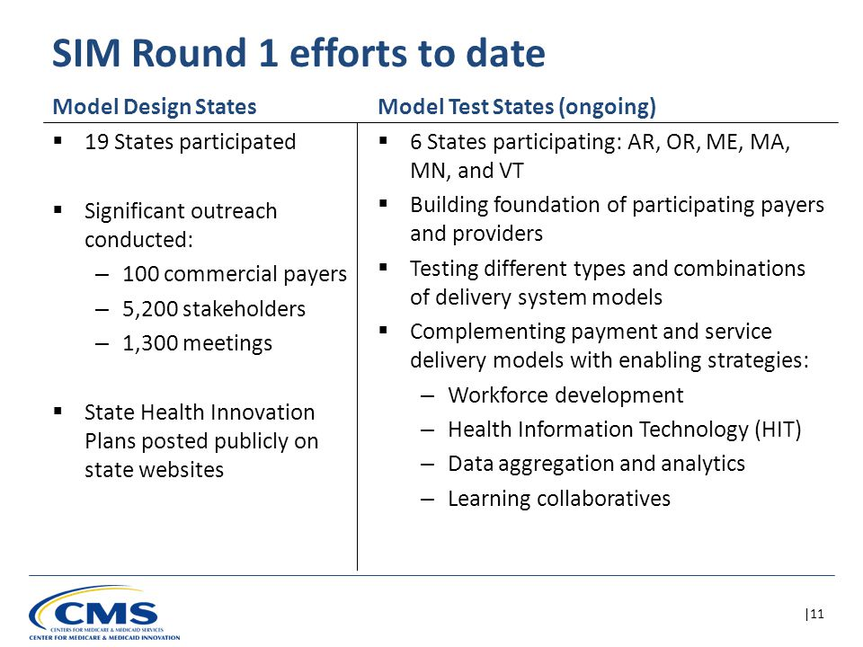|11 SIM Round 1 efforts to date  19 States participated  Significant outreach conducted: – 100 commercial payers – 5,200 stakeholders – 1,300 meetings  State Health Innovation Plans posted publicly on state websites Model Design StatesModel Test States (ongoing)  6 States participating: AR, OR, ME, MA, MN, and VT  Building foundation of participating payers and providers  Testing different types and combinations of delivery system models  Complementing payment and service delivery models with enabling strategies: – Workforce development – Health Information Technology (HIT) – Data aggregation and analytics – Learning collaboratives