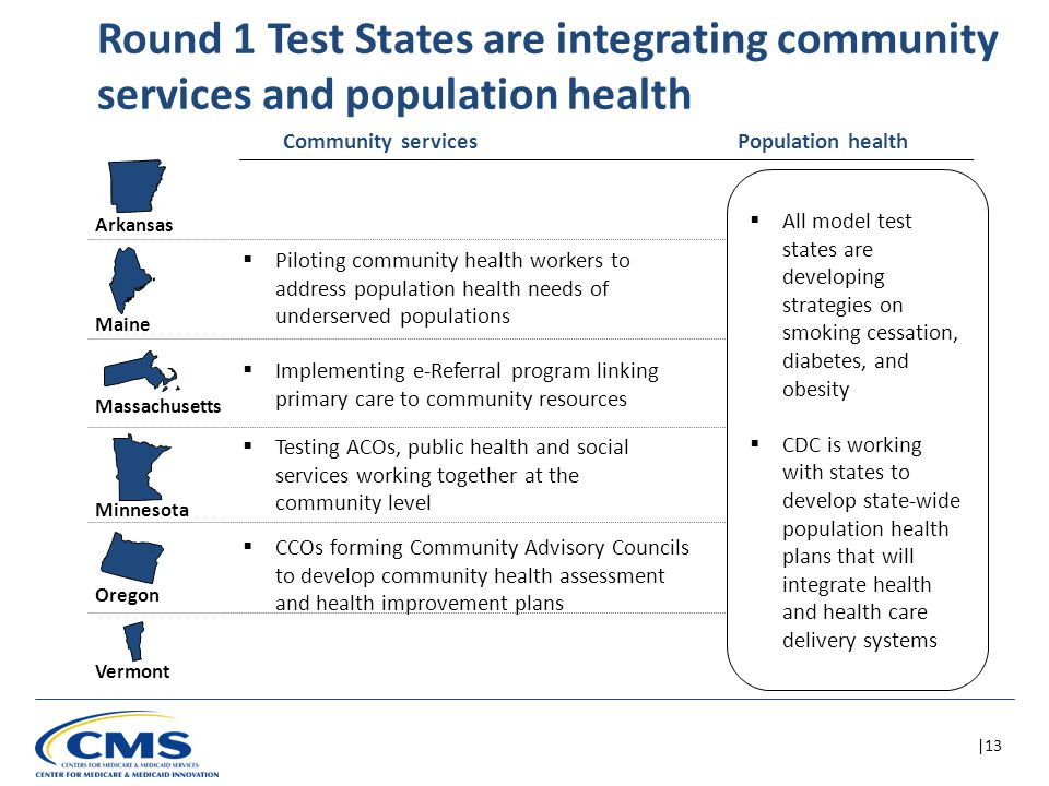 |13 Round 1 Test States are integrating community services and population health Arkansas Maine Massachusetts Minnesota Oregon Vermont  Piloting community health workers to address population health needs of underserved populations  Implementing e-Referral program linking primary care to community resources  Testing ACOs, public health and social services working together at the community level  CCOs forming Community Advisory Councils to develop community health assessment and health improvement plans Community servicesPopulation health  All model test states are developing strategies on smoking cessation, diabetes, and obesity  CDC is working with states to develop state-wide population health plans that will integrate health and health care delivery systems