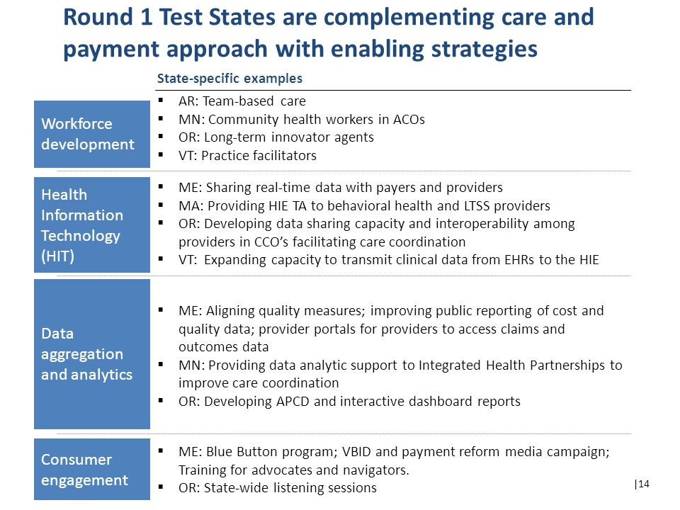 |14 Round 1 Test States are complementing care and payment approach with enabling strategies  AR: Team-based care  MN: Community health workers in ACOs  OR: Long-term innovator agents  VT: Practice facilitators  ME: Sharing real-time data with payers and providers  MA: Providing HIE TA to behavioral health and LTSS providers  OR: Developing data sharing capacity and interoperability among providers in CCO's facilitating care coordination  VT: Expanding capacity to transmit clinical data from EHRs to the HIE State-specific examples Workforce development Health Information Technology (HIT) Data aggregation and analytics Consumer engagement  ME: Aligning quality measures; improving public reporting of cost and quality data; provider portals for providers to access claims and outcomes data  MN: Providing data analytic support to Integrated Health Partnerships to improve care coordination  OR: Developing APCD and interactive dashboard reports  ME: Blue Button program; VBID and payment reform media campaign; Training for advocates and navigators.