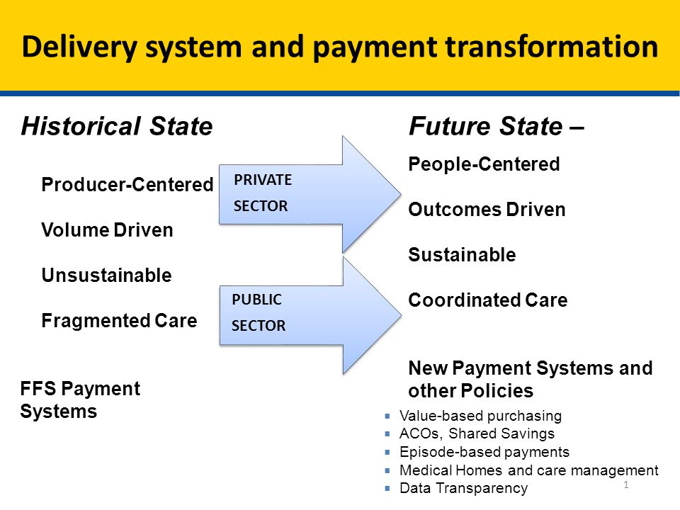  Value-based purchasing  ACOs, Shared Savings  Episode-based payments  Medical Homes and care management  Data Transparency Future State – People-Centered Outcomes Driven Sustainable Coordinated Care New Payment Systems and other Policies PUBLIC SECTOR PRIVATE SECTOR Historical State Producer-Centered Volume Driven Unsustainable Fragmented Care FFS Payment Systems Delivery system and payment transformation 1
