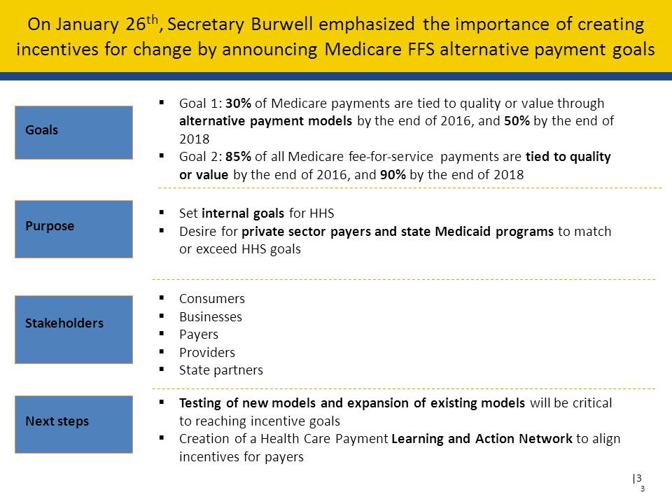 |3 On January 26 th, Secretary Burwell emphasized the importance of creating incentives for change by announcing Medicare FFS alternative payment goals 3  Goal 1: 30% of Medicare payments are tied to quality or value through alternative payment models by the end of 2016, and 50% by the end of 2018  Goal 2: 85% of all Medicare fee-for-service payments are tied to quality or value by the end of 2016, and 90% by the end of 2018 Goals Purpose  Set internal goals for HHS  Desire for private sector payers and state Medicaid programs to match or exceed HHS goals Stakeholders  Consumers  Businesses  Payers  Providers  State partners Next steps  Testing of new models and expansion of existing models will be critical to reaching incentive goals  Creation of a Health Care Payment Learning and Action Network to align incentives for payers