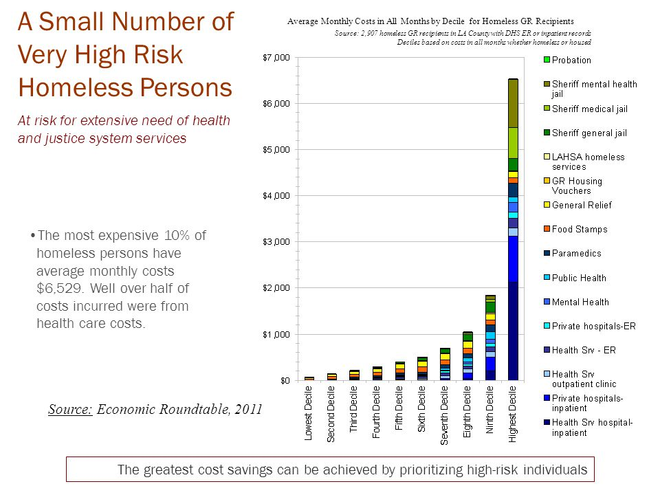 A Small Number of Very High Risk Homeless Persons At risk for extensive need of health and justice system services The most expensive 10% of homeless persons have average monthly costs $6,529.