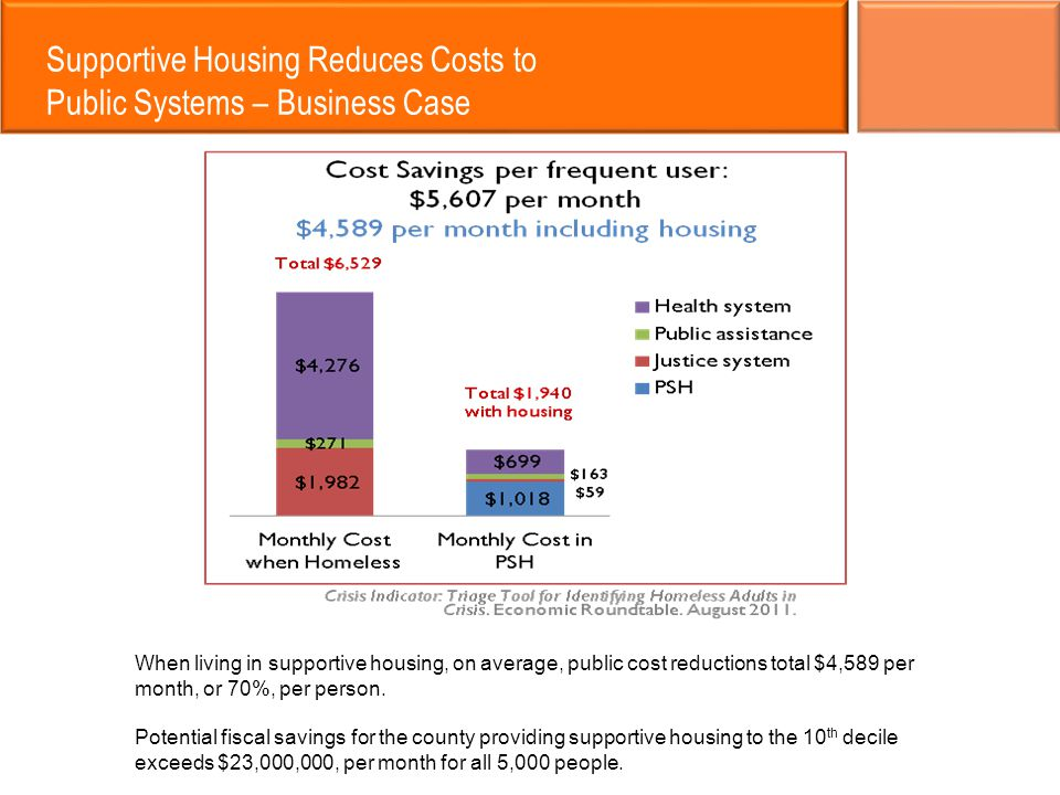 Supportive Housing Reduces Costs to Public Systems – Business Case When living in supportive housing, on average, public cost reductions total $4,589 per month, or 70%, per person.