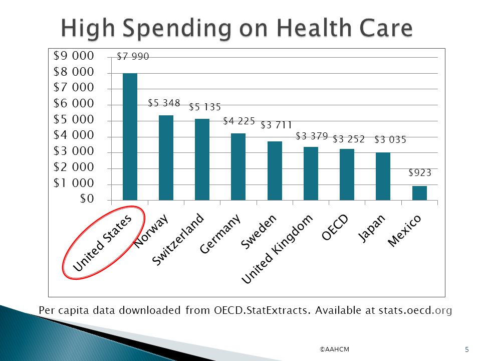 ©AAHCM 5 High Spending on Health Care Per capita data downloaded from OECD.StatExtracts.