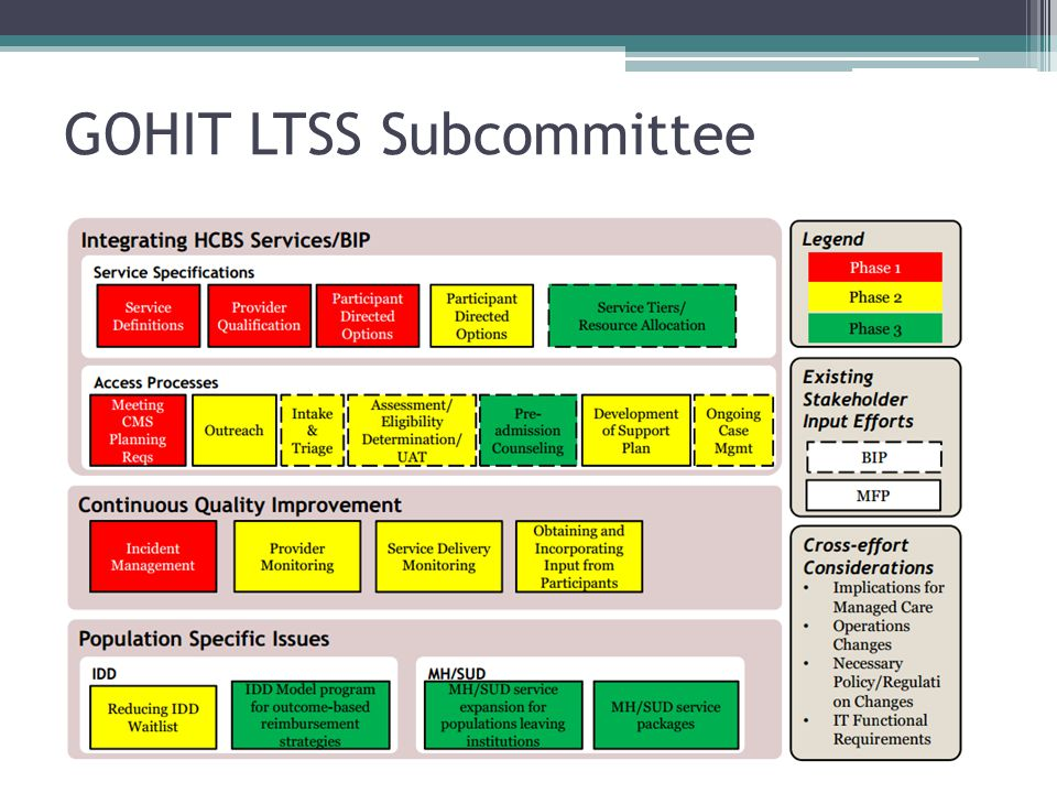GOHIT LTSS Subcommittee